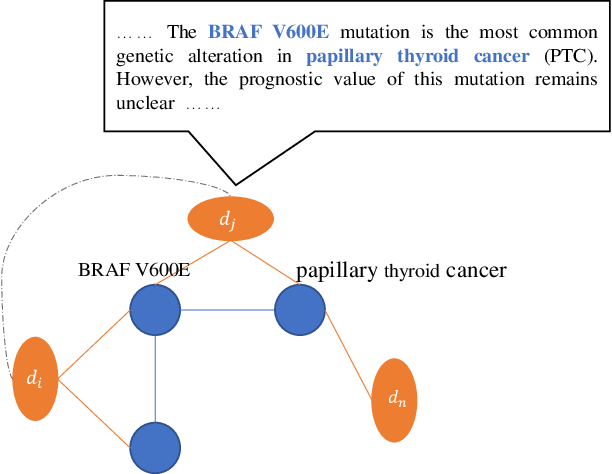 Figure 3 for GRAPHENE: A Precise Biomedical Literature Retrieval Engine with Graph Augmented Deep Learning and External Knowledge Empowerment