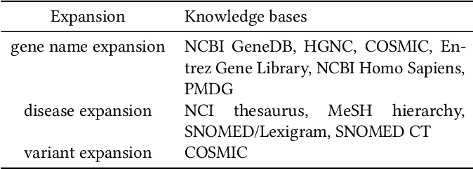 Figure 4 for GRAPHENE: A Precise Biomedical Literature Retrieval Engine with Graph Augmented Deep Learning and External Knowledge Empowerment