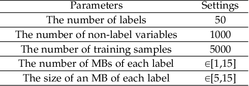 Figure 2 for Multi-label Causal Variable Discovery: Learning Common Causal Variables and Label-specific Causal Variables