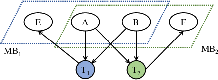 Figure 4 for Multi-label Causal Variable Discovery: Learning Common Causal Variables and Label-specific Causal Variables