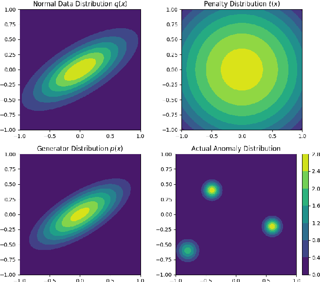 Figure 1 for Regularized Cycle Consistent Generative Adversarial Network for Anomaly Detection