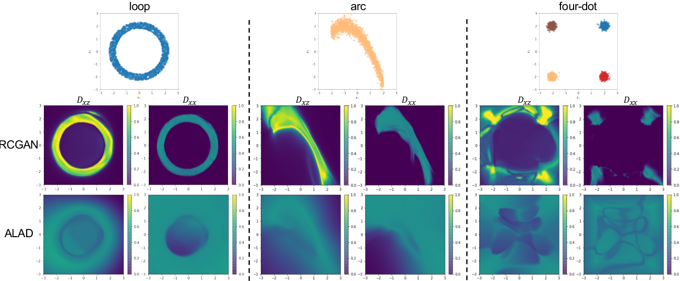 Figure 3 for Regularized Cycle Consistent Generative Adversarial Network for Anomaly Detection