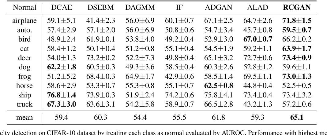 Figure 4 for Regularized Cycle Consistent Generative Adversarial Network for Anomaly Detection