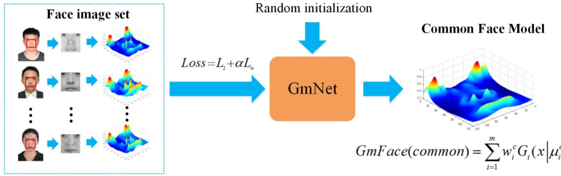 Figure 3 for GmFace: A Mathematical Model for Face Image Representation Using Multi-Gaussian