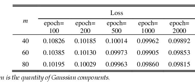 Figure 4 for GmFace: A Mathematical Model for Face Image Representation Using Multi-Gaussian