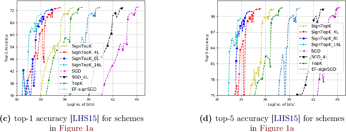 Figure 1 for Qsparse-local-SGD: Distributed SGD with Quantization, Sparsification, and Local Computations