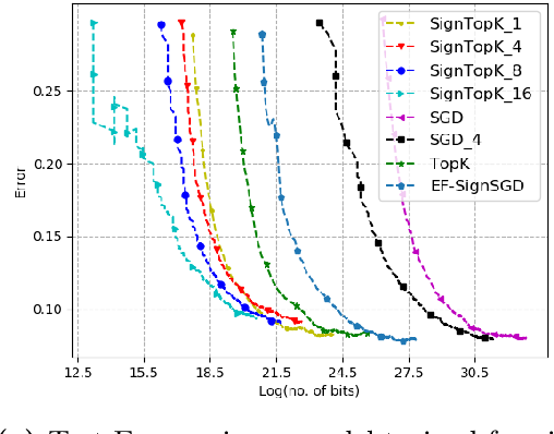 Figure 2 for Qsparse-local-SGD: Distributed SGD with Quantization, Sparsification, and Local Computations