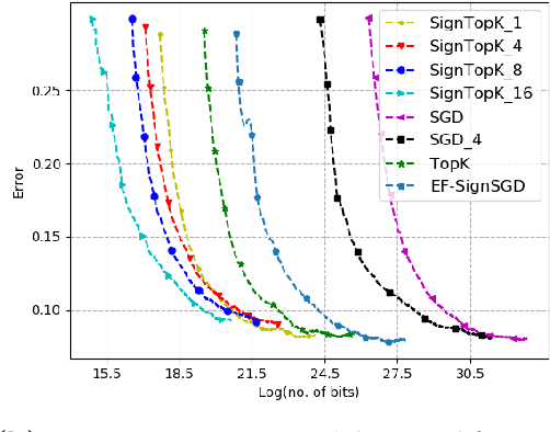 Figure 3 for Qsparse-local-SGD: Distributed SGD with Quantization, Sparsification, and Local Computations