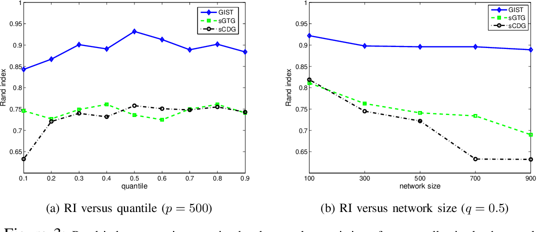 Figure 3 for Joint Association Graph Screening and Decomposition for Large-scale Linear Dynamical Systems