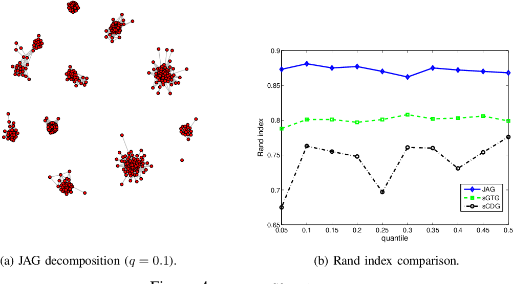 Figure 4 for Joint Association Graph Screening and Decomposition for Large-scale Linear Dynamical Systems