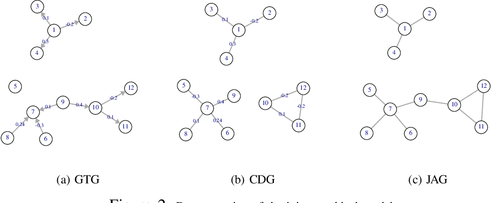 Figure 2 for Joint Association Graph Screening and Decomposition for Large-scale Linear Dynamical Systems