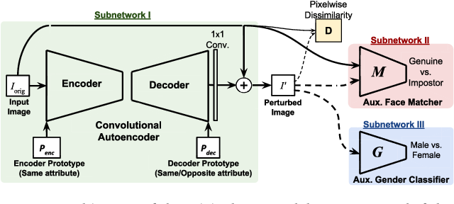 Figure 3 for FlowSAN: Privacy-enhancing Semi-Adversarial Networks to Confound Arbitrary Face-based Gender Classifiers