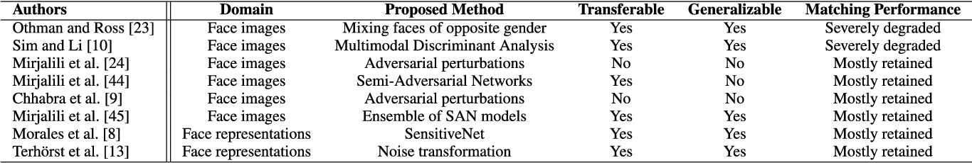 Figure 2 for FlowSAN: Privacy-enhancing Semi-Adversarial Networks to Confound Arbitrary Face-based Gender Classifiers
