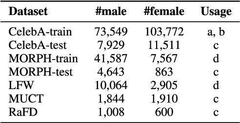 Figure 4 for FlowSAN: Privacy-enhancing Semi-Adversarial Networks to Confound Arbitrary Face-based Gender Classifiers