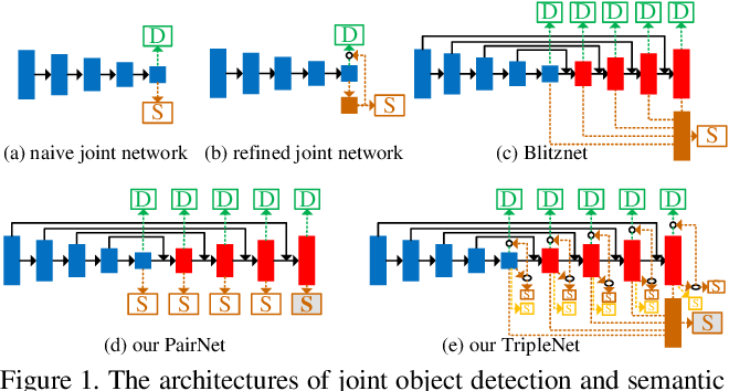 Figure 1 for Triply Supervised Decoder Networks for Joint Detection and Segmentation