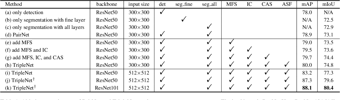 Figure 2 for Triply Supervised Decoder Networks for Joint Detection and Segmentation