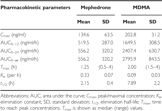Human Pharmacology of Mephedrone in Comparison with MDMA
