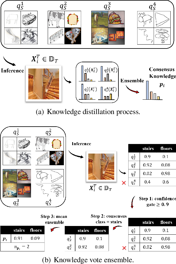 Figure 1 for KD3A: Unsupervised Multi-Source Decentralized Domain Adaptation via Knowledge Distillation