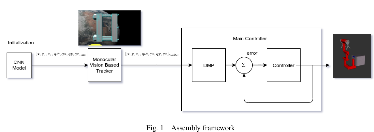 Figure 1 for Assistive Relative Pose Estimation for On-orbit Assembly using Convolutional Neural Networks