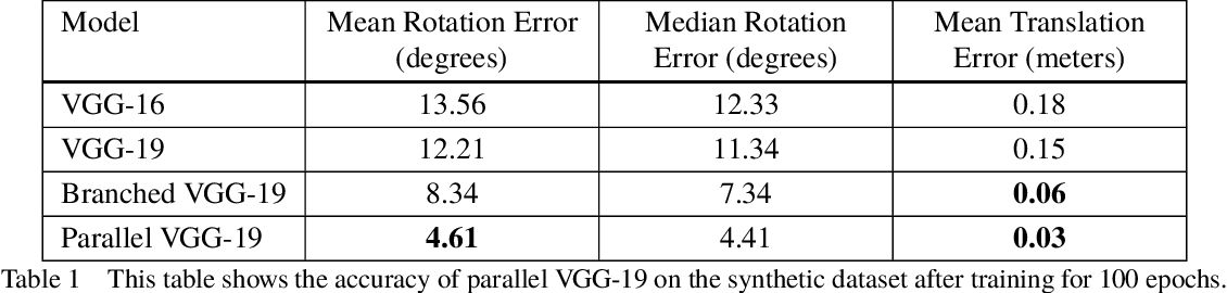 Figure 2 for Assistive Relative Pose Estimation for On-orbit Assembly using Convolutional Neural Networks