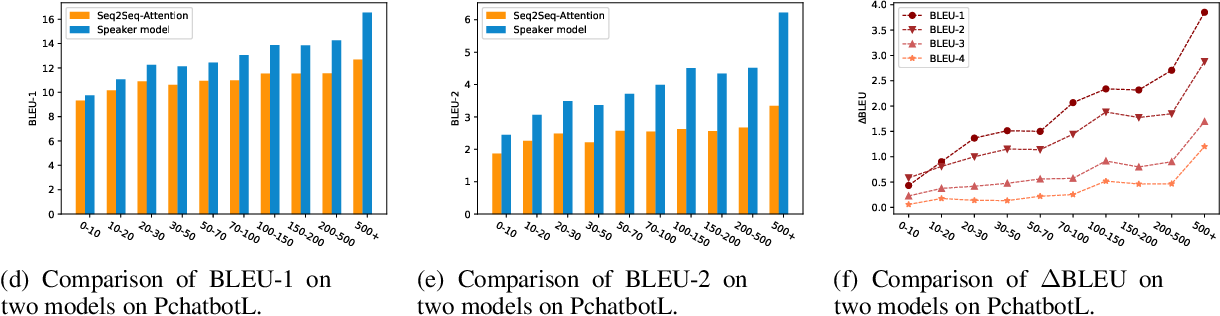 Figure 2 for Pchatbot: A Large-Scale Dataset for Personalized Chatbot