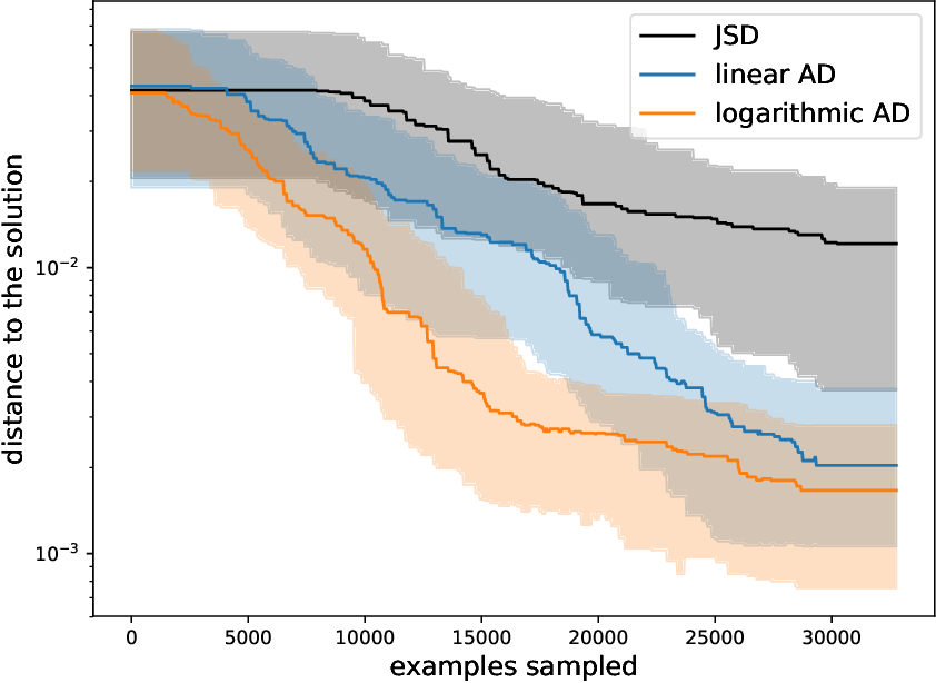 Figure 3 for Adaptive Divergence for Rapid Adversarial Optimization