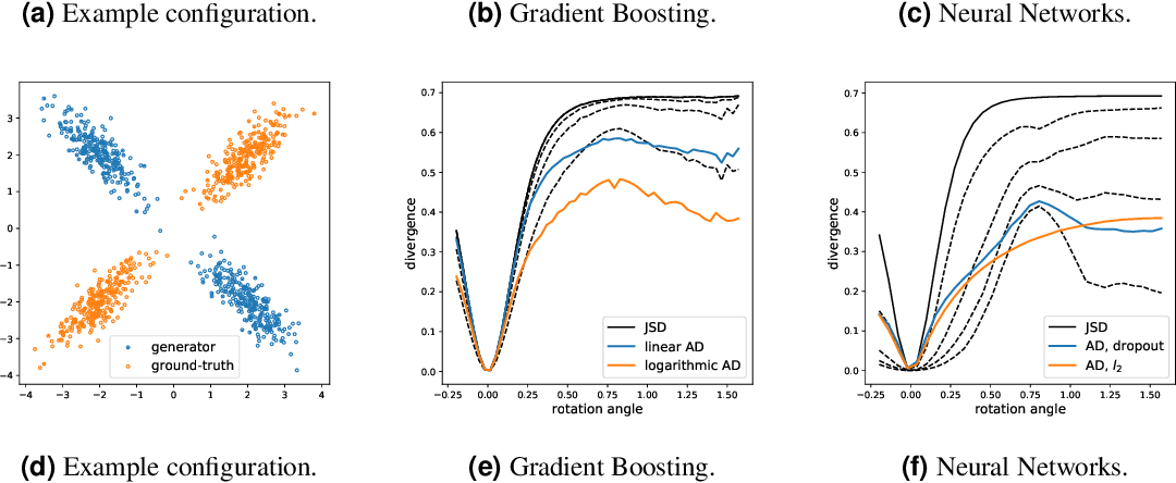 Figure 1 for Adaptive Divergence for Rapid Adversarial Optimization