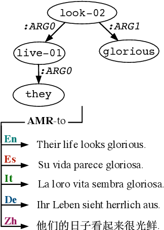 Figure 1 for Smelting Gold and Silver for Improved Multilingual AMR-to-Text Generation