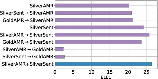Figure 3 for Smelting Gold and Silver for Improved Multilingual AMR-to-Text Generation