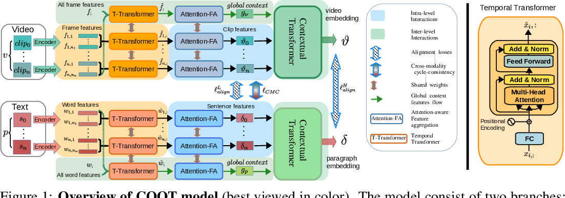 Figure 1 for COOT: Cooperative Hierarchical Transformer for Video-Text Representation Learning