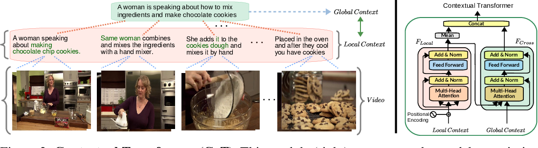 Figure 3 for COOT: Cooperative Hierarchical Transformer for Video-Text Representation Learning