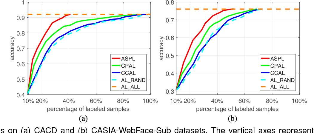 Figure 4 for Active Self-Paced Learning for Cost-Effective and Progressive Face Identification
