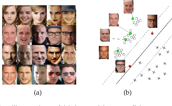 Figure 1 for Active Self-Paced Learning for Cost-Effective and Progressive Face Identification