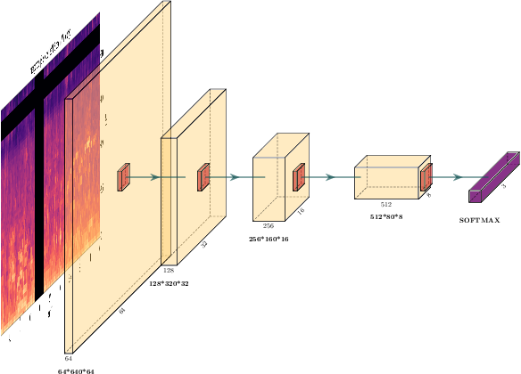 Figure 1 for DD-CNN: Depthwise Disout Convolutional Neural Network for Low-complexity Acoustic Scene Classification