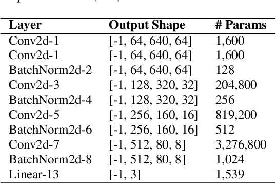 Figure 2 for DD-CNN: Depthwise Disout Convolutional Neural Network for Low-complexity Acoustic Scene Classification