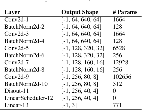 Figure 4 for DD-CNN: Depthwise Disout Convolutional Neural Network for Low-complexity Acoustic Scene Classification