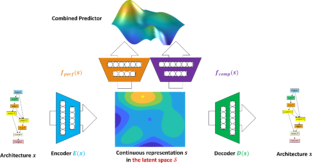 Figure 3 for Neural Architecture Optimization with Graph VAE