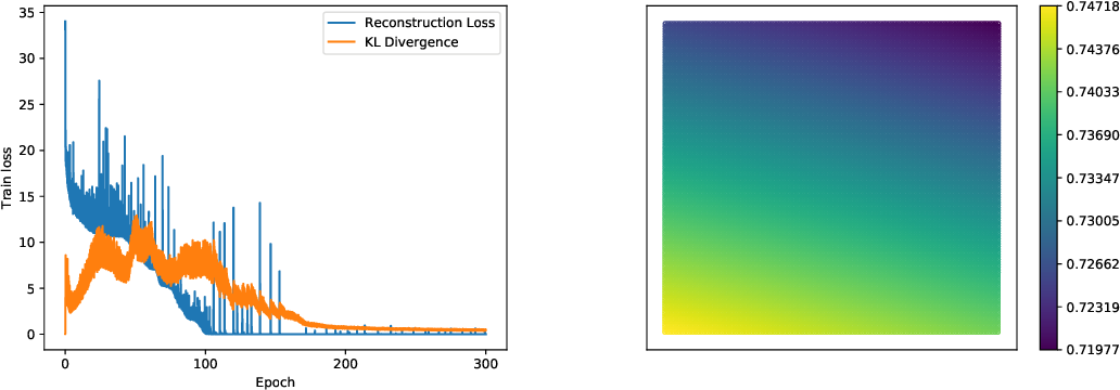 Figure 4 for Neural Architecture Optimization with Graph VAE