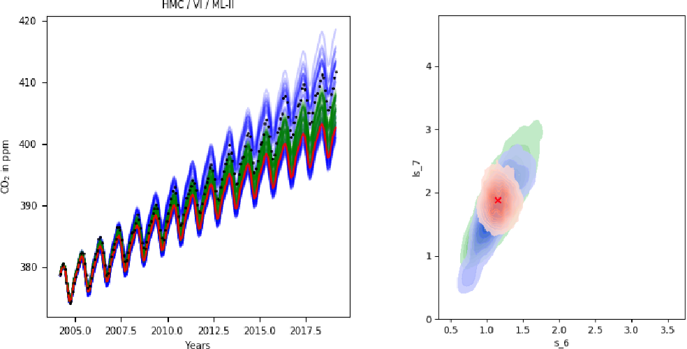 Figure 4 for Approximate Inference for Fully Bayesian Gaussian Process Regression