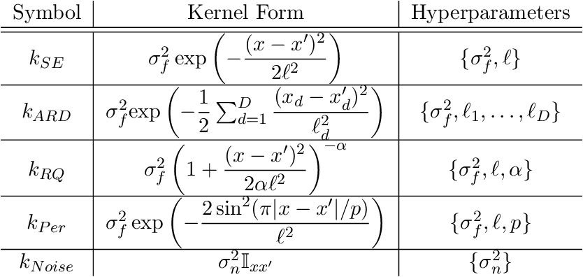 Figure 3 for Approximate Inference for Fully Bayesian Gaussian Process Regression
