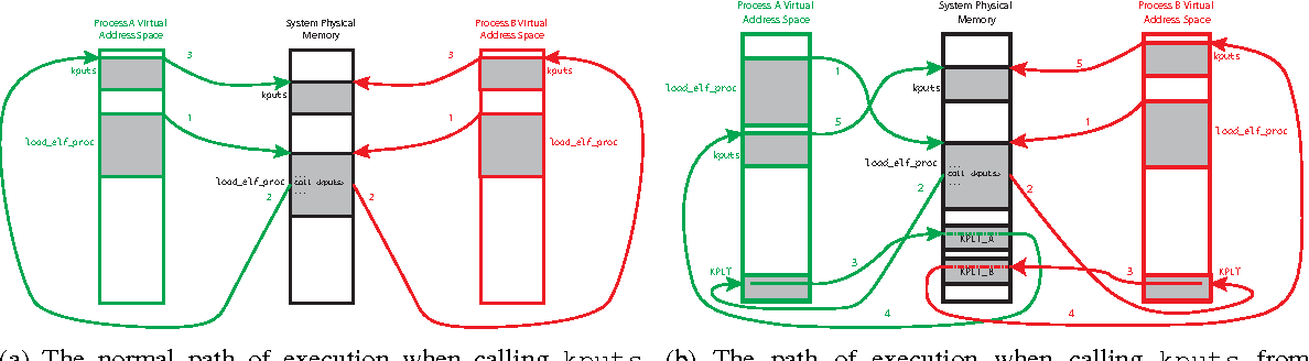 Fig. 1: Control flow shown with and without KPLT