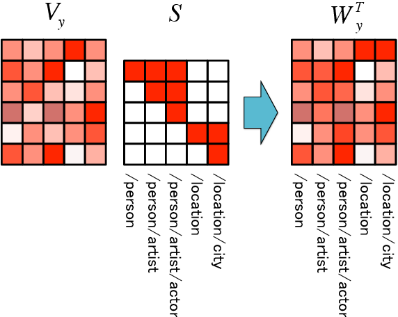 Figure 3 for Neural Architectures for Fine-grained Entity Type Classification