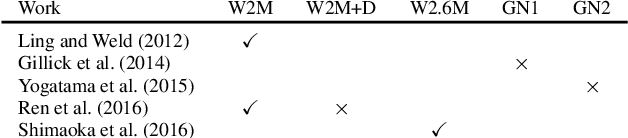 Figure 4 for Neural Architectures for Fine-grained Entity Type Classification