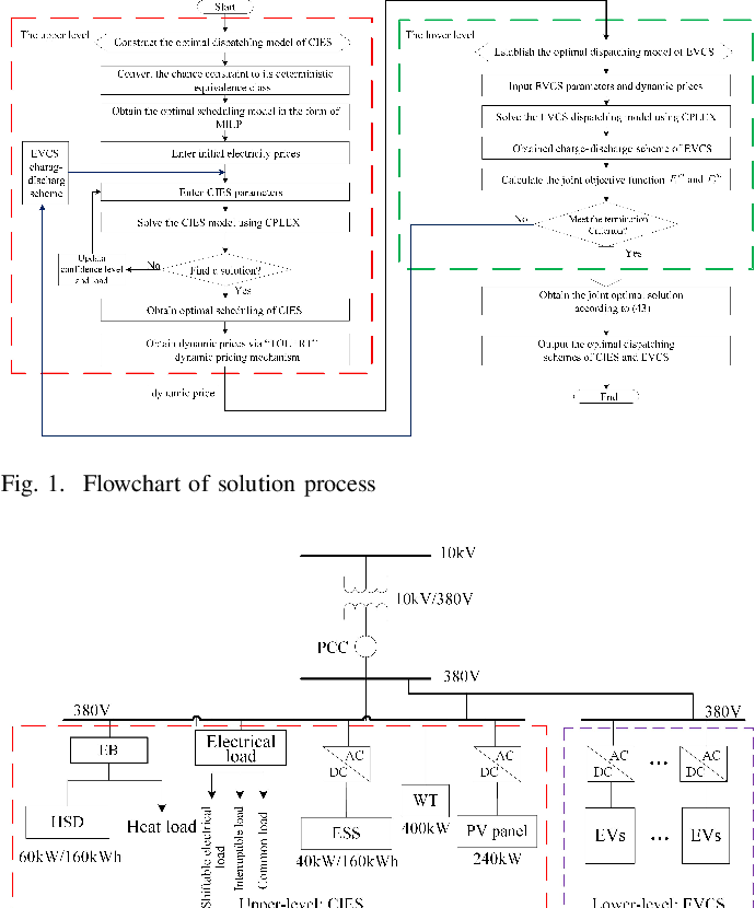Figure 1 for Coordinating Flexible Demand Response and Renewable Uncertainties for Scheduling of Community Integrated Energy Systems with an Electric Vehicle Charging Station: A Bi-level Approach
