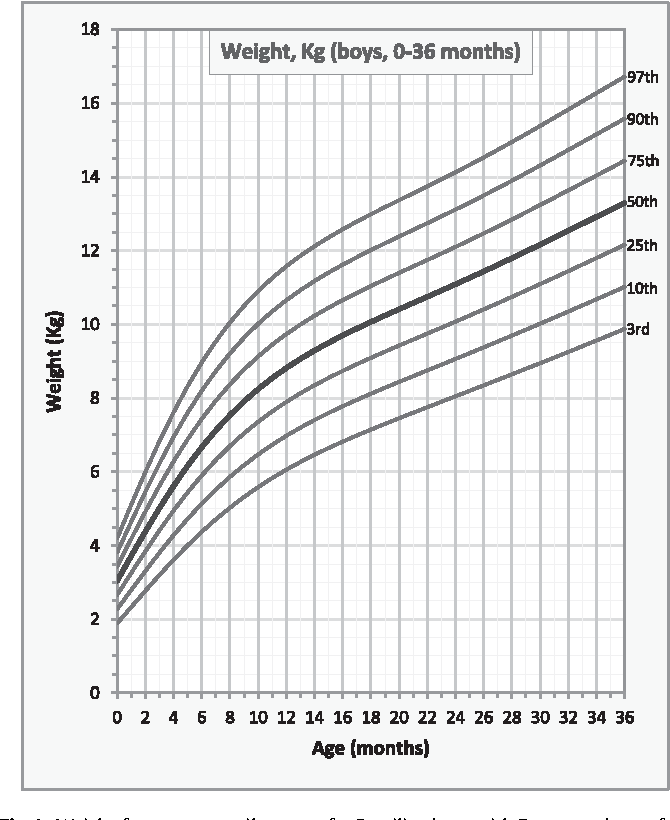 Growth Charts For Brazilian Children With Down Syndrome Birth To 20