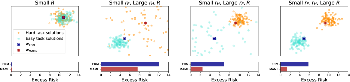 Figure 1 for Why Does MAML Outperform ERM? An Optimization Perspective