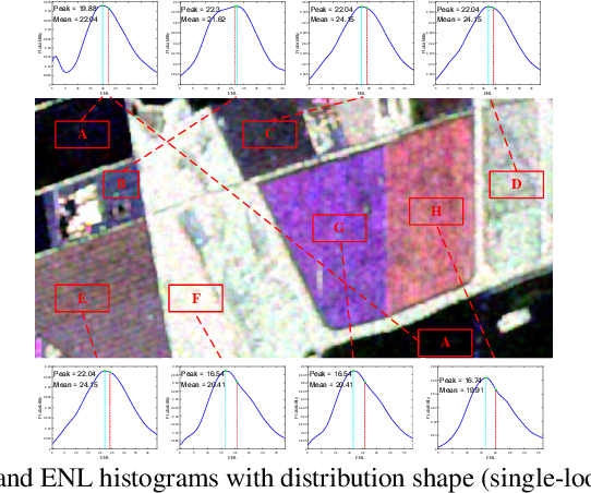 Figure 3 for Unsupervised Classification for Polarimetric SAR Data Using Variational Bayesian Wishart Mixture Model with Inverse Gamma-Gamma Prior