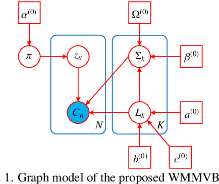 Figure 1 for Unsupervised Classification for Polarimetric SAR Data Using Variational Bayesian Wishart Mixture Model with Inverse Gamma-Gamma Prior
