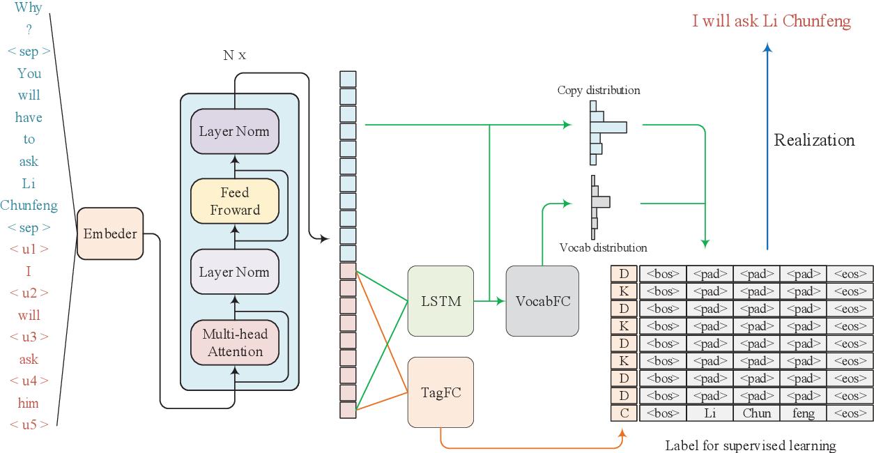 Figure 2 for SARG: A Novel Semi Autoregressive Generator for Multi-turn Incomplete Utterance Restoration