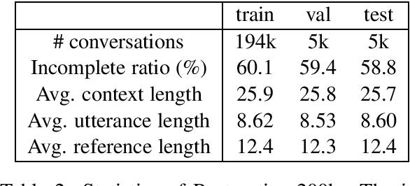 Figure 3 for SARG: A Novel Semi Autoregressive Generator for Multi-turn Incomplete Utterance Restoration